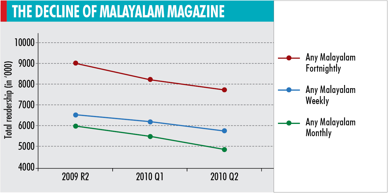 Amongst film magazines, Filmfare, which is a fortnightly, has lost ...