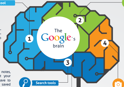 Are Search Engines Making Students >> Is Google Search Engine Making Our Brains Feeble Infographic