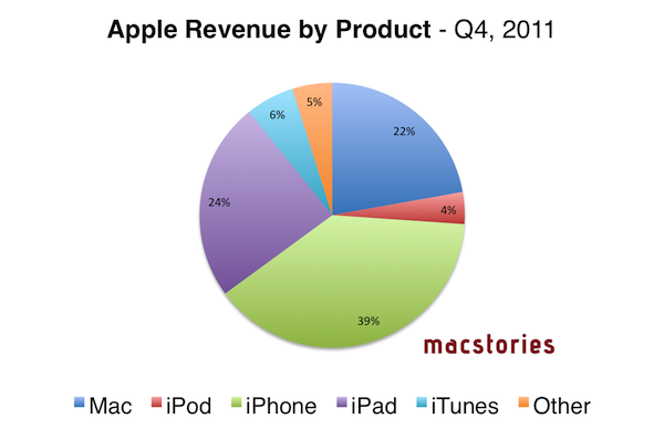 Apple revenue by products Q4 2011