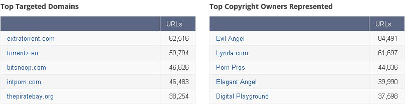 Takedown Piracy LLC – Copyright Removal Requests – Google Transparency Report