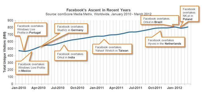 Facebook Taking Over or Overtaking other Social Networking websites