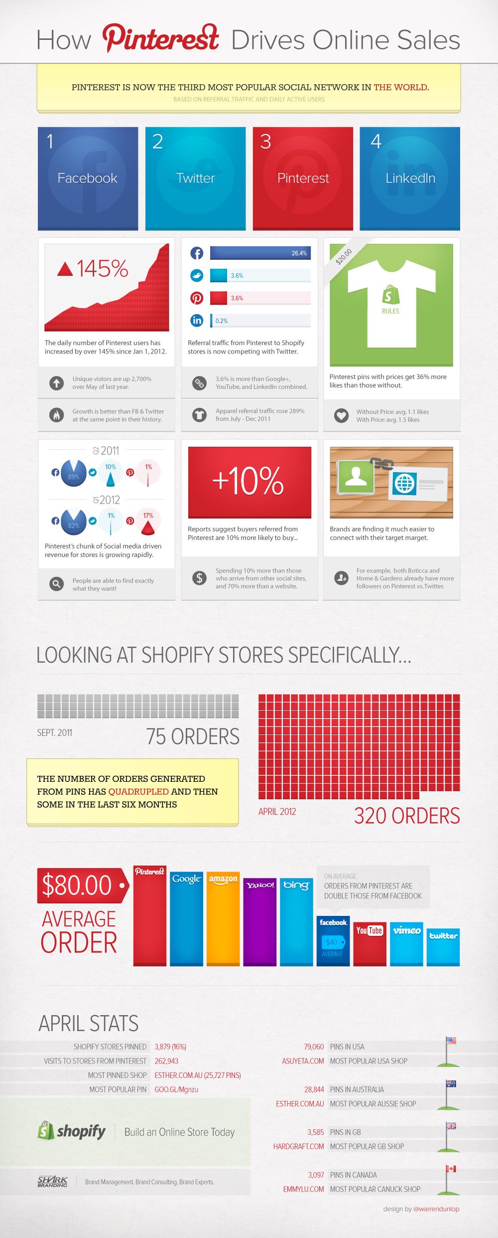 pinterest sales infographic