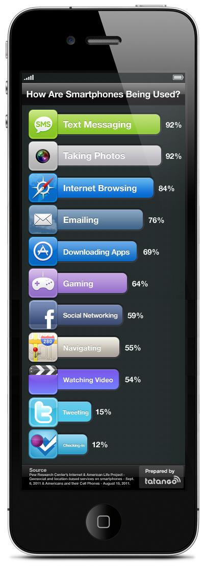 Social Media app industry