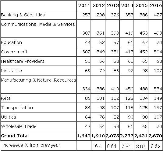 Enterprise IT Spending by Vertical Market in India