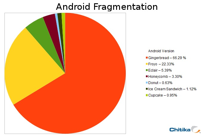 This Summer Android 5 Jelly Bean May End The Fragmentation ...