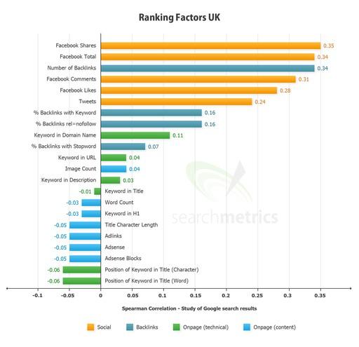 ranking_factors