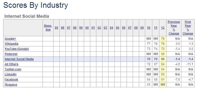 Scores By Industry