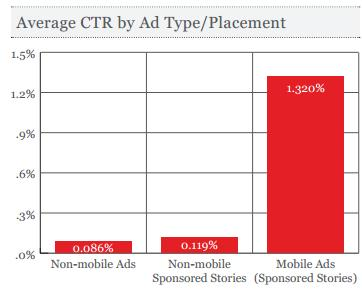 average CTR on mobile ads on facebook
