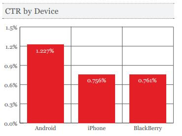 high CTR on Android than iPhone and BlackBerry