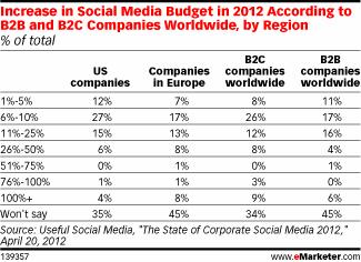 increase in marketers budget on social media