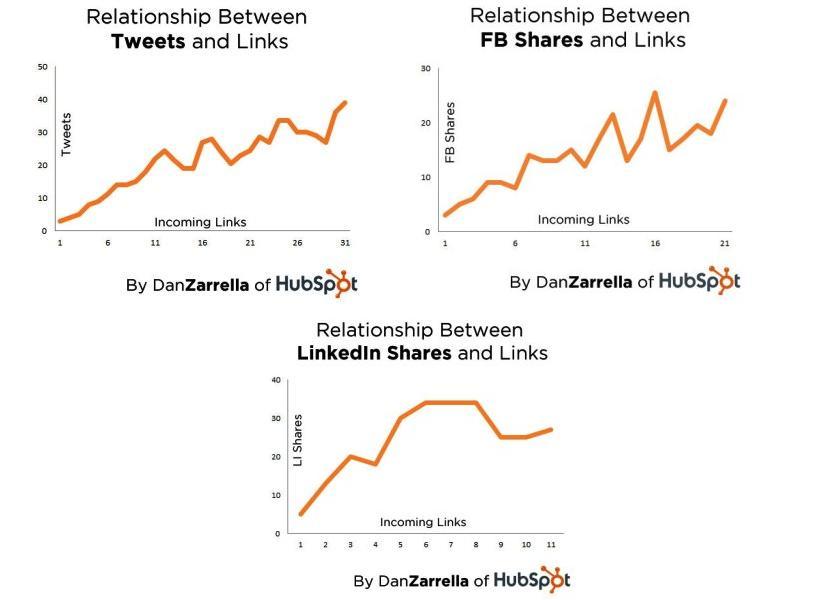 LinkedIn Influences Search Engine Ranking 1