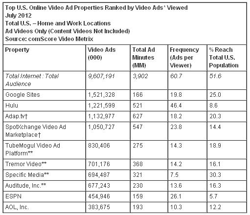 Top 10 Video Ad Properties by Video Ads Viewed