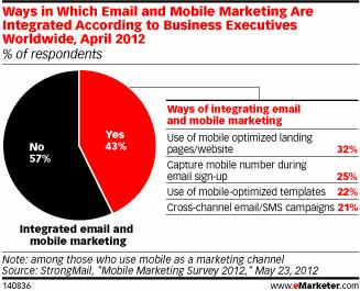 email and mobile integration 2012