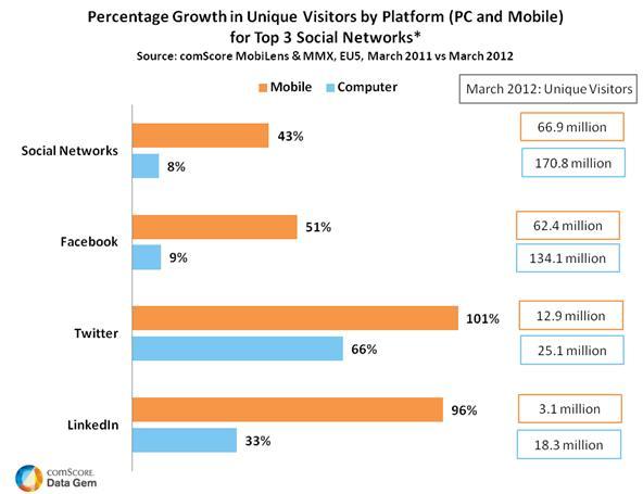 twitter on mobile 2012