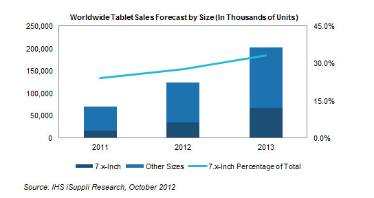 7-inch Tablet market share