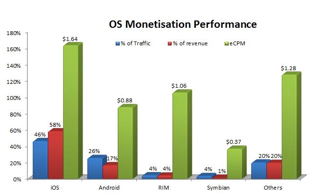 Mobile OS monetisation share