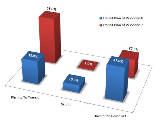Windows 8 adoption