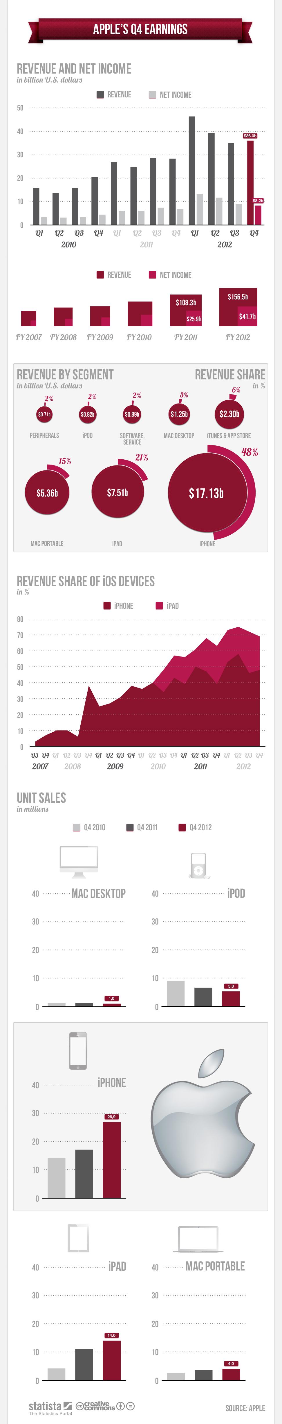 Apple Q4 earning, revenue, profit