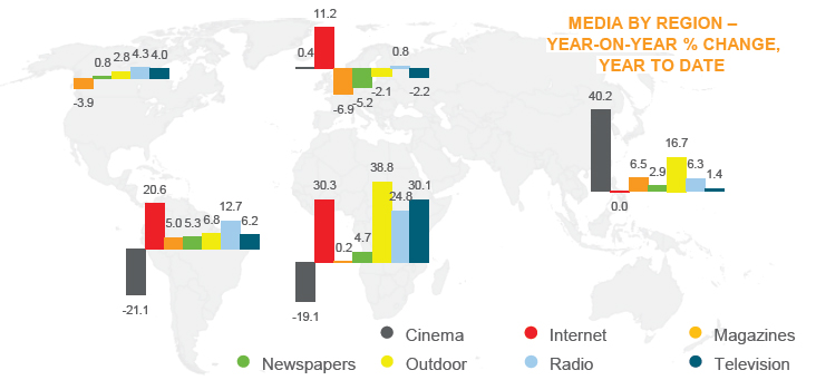 Global Ad Spend - Regional Contribution