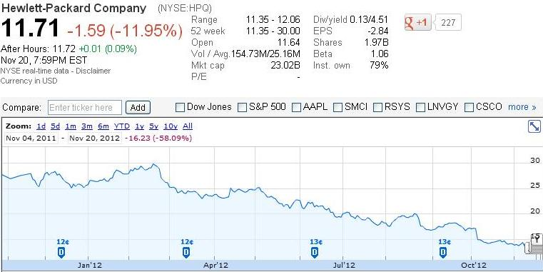 HP Lost $6 9 Billion In Q4 2012: Time To Focus Back On Cloud