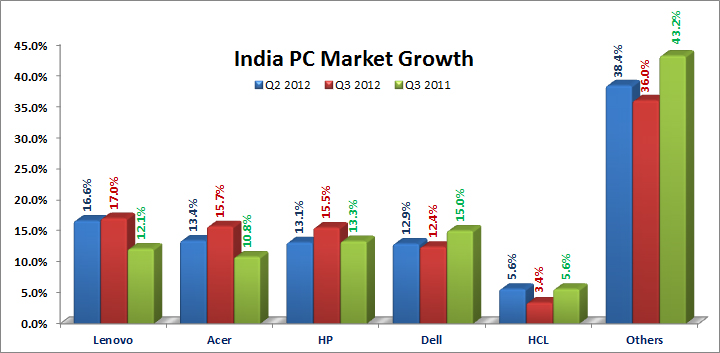 India PC Market Declined By 5.9% In Q3 2012: Smartphones ...