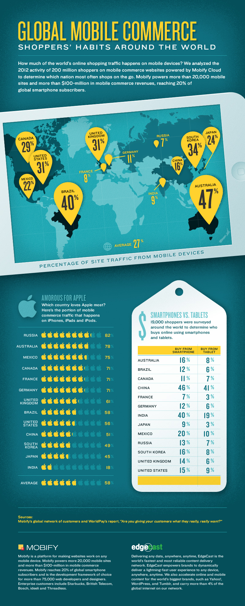Global Mobile Commerce Stats