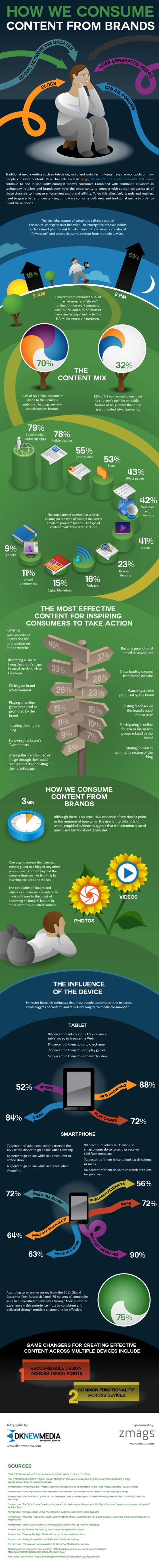 How users are consuming brands' content