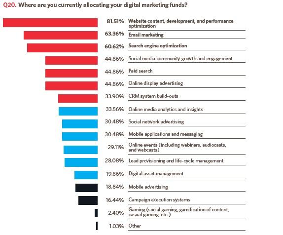 Digital marketing APAC strategy