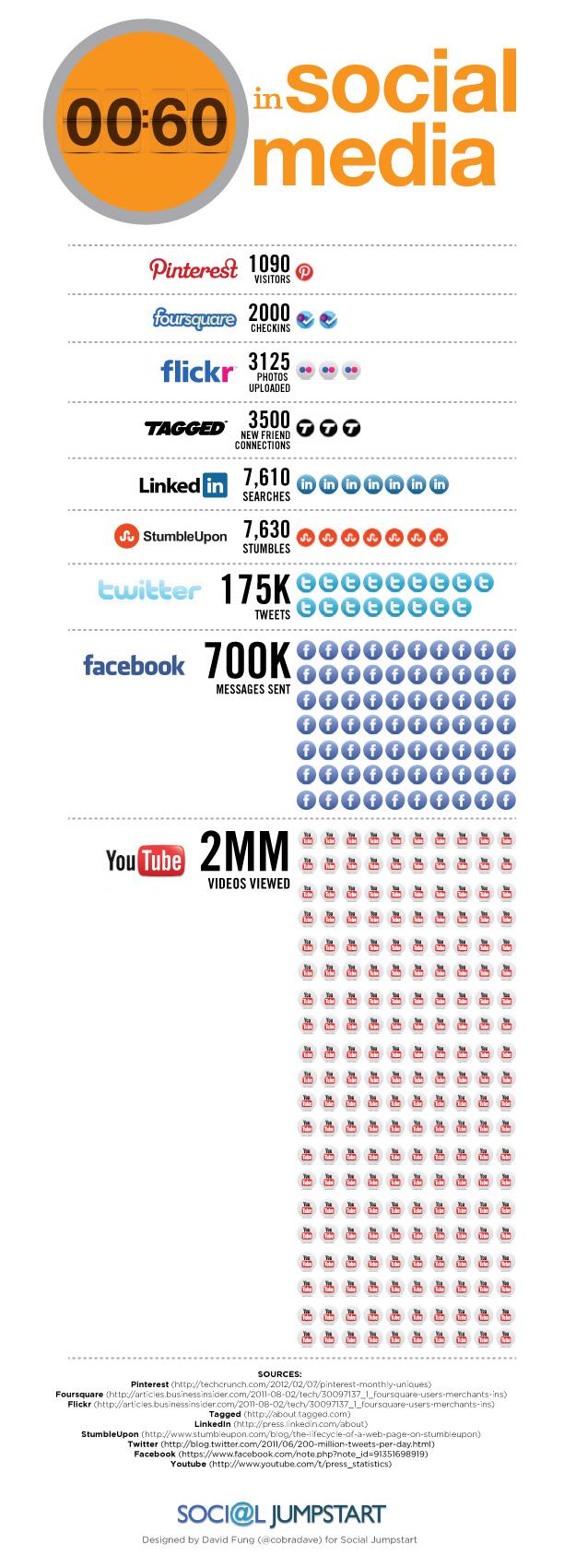 Social Media Sites Reach