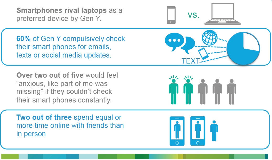 Gen Y Smartphone usage habits