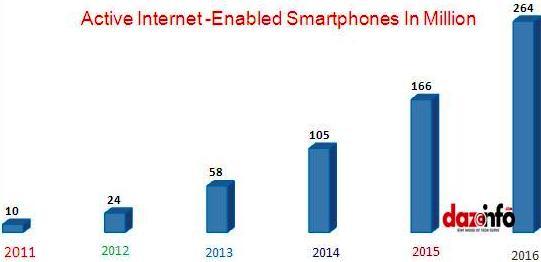 Internet enabled smartphones
