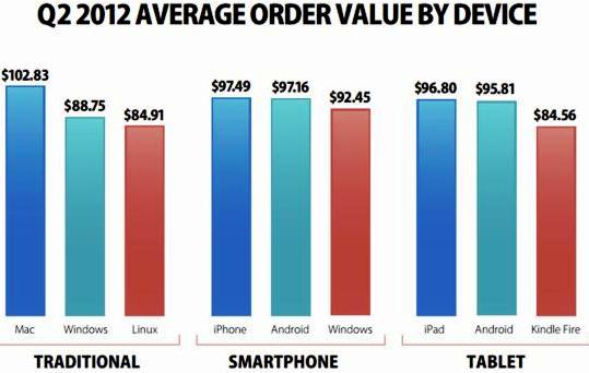iPhone leads on average order value