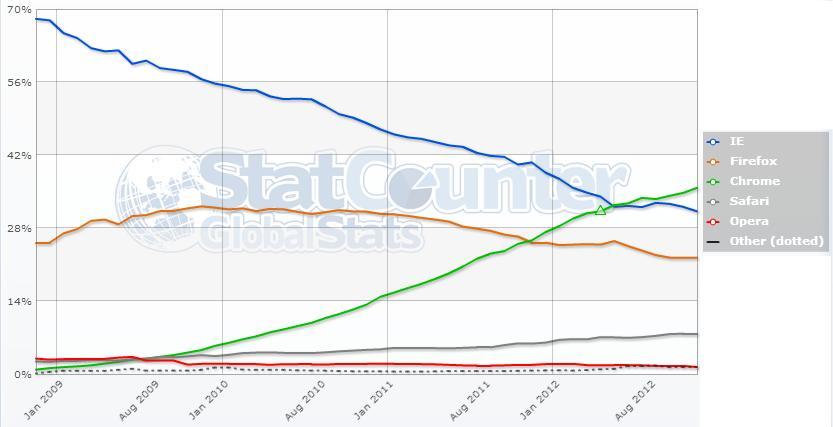browsers comparison