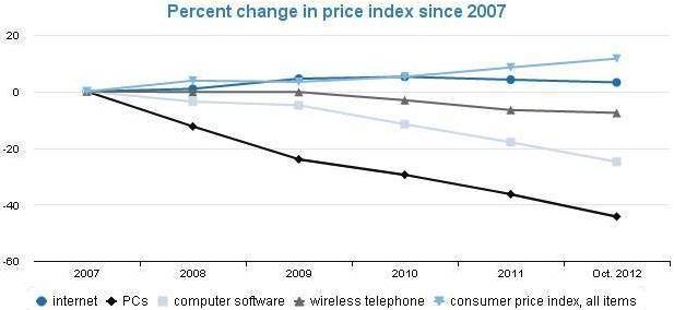 broadband vs 4G LTE