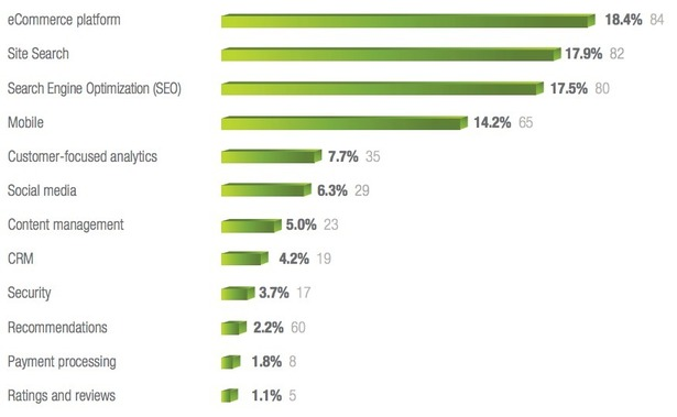 E-commerce Market projection 2013