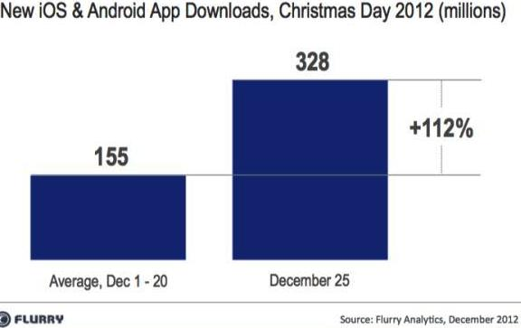 mobile apps download on Christmas