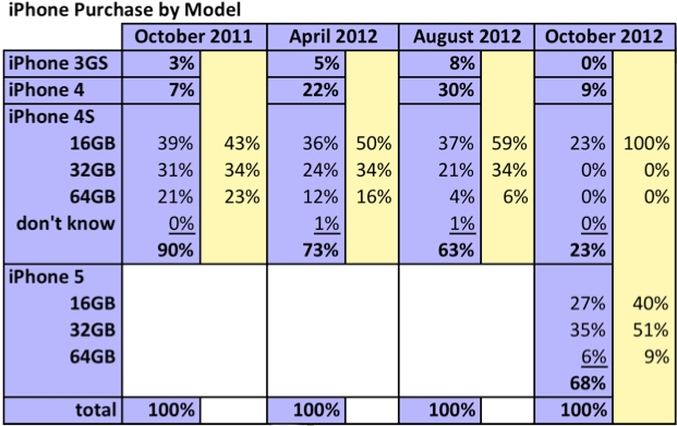 According To A Recent Data From Consumer Intelligence Research Partners CIRP IPhone 5 Accounted For 68 Of