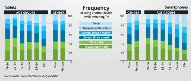 use of smartphone and Tablet while watching TV