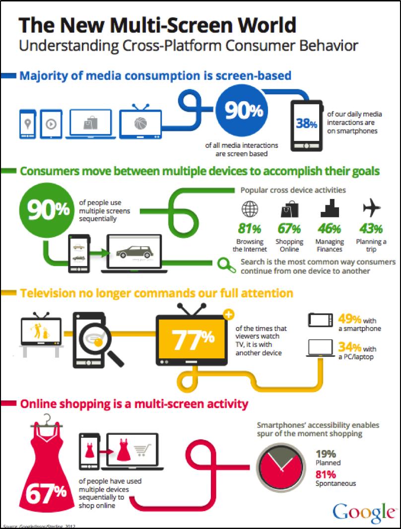 Multi-screen usage
