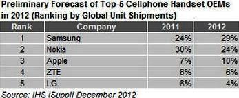 list of top smartphone vendors