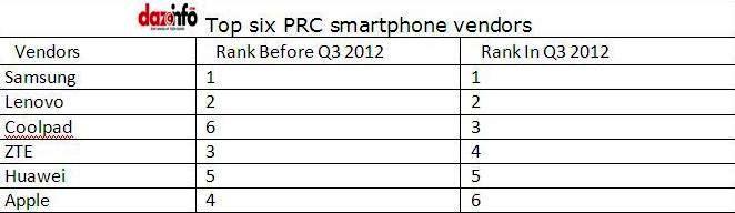 top five smartphone manufacturers