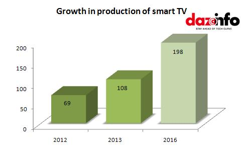 growth of smart tv