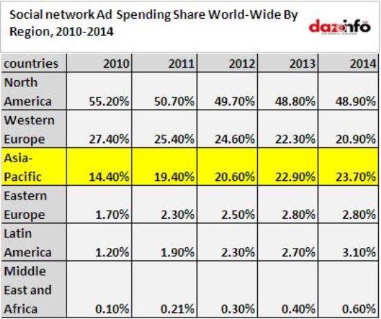 social network ad spending worldwide with specification on Asia-Pacific