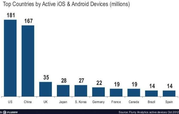 active iOS & Android devices