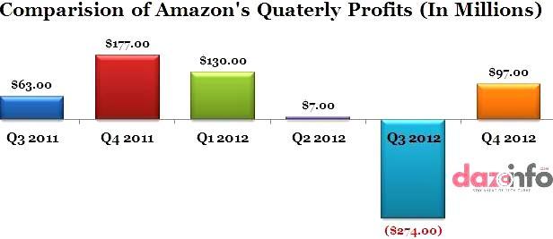 Amazon Q4 2012 profits