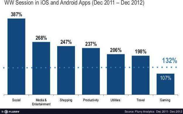 engagement on Android and iOS