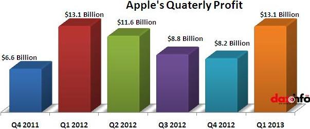 Apple profit in Q1 2013