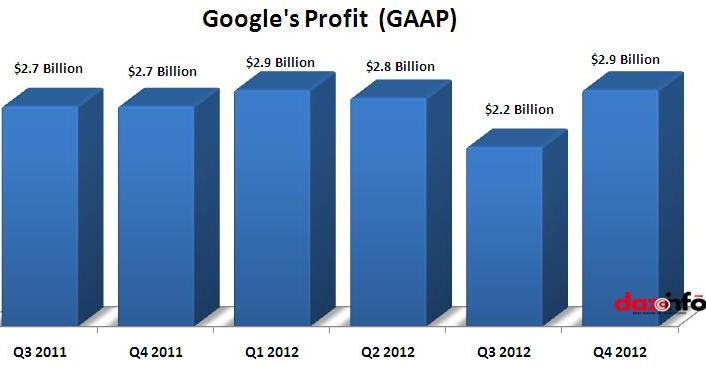 Google Q4 2012 profit