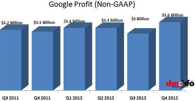 Google Q4 2012 revenue