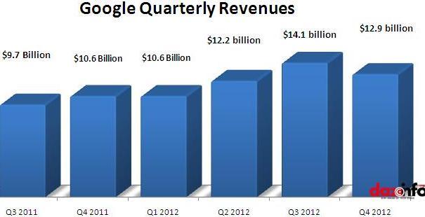 Google Q4 2012 earnings